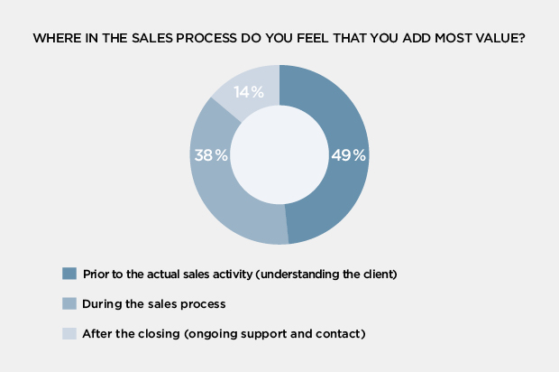 Future of sales graph 2